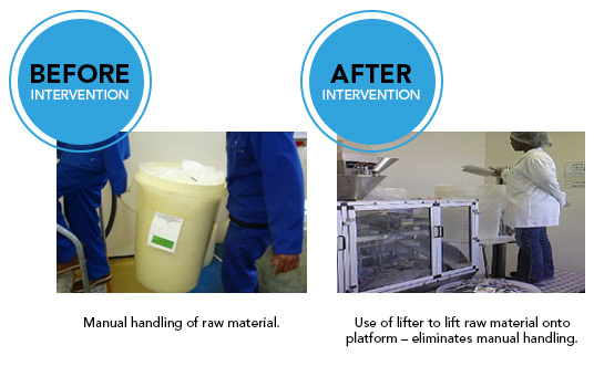 Ergonomics case study shows that after a consultation the ergonomist recommended that employees use a lifter to lift raw materials onto the platform, eliminating manual hhandling