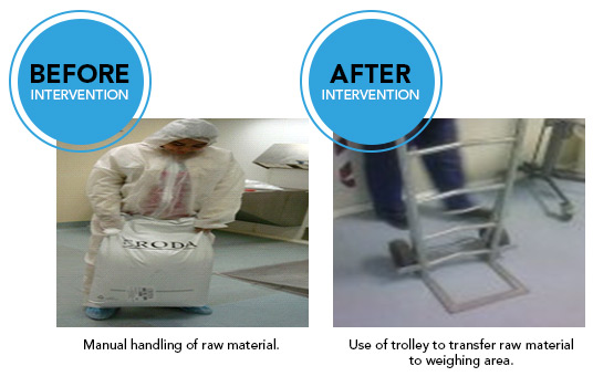 Manual handling of raw material can cause injuries and result in employees being off work for health reasons. In this case study we see that the ergonomic solution is to use a trolley to transfer raw materials to the weighing area.
