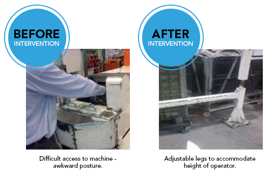 Ergonomist, ergonomic consultant case study shows how to fix a situation where an employee had difficult access to a machine, causing them to work in an awkward position. By using adjustable legs the machines height could be adjusted.